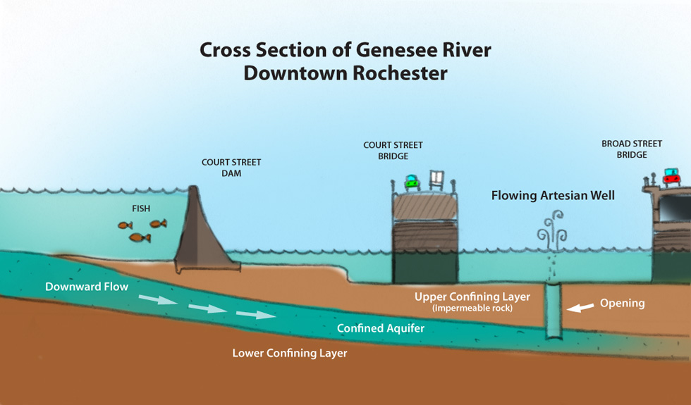 The Artesian effect is one possible explanation for the natural spring. [IMAGE: RochesterSubway.com]