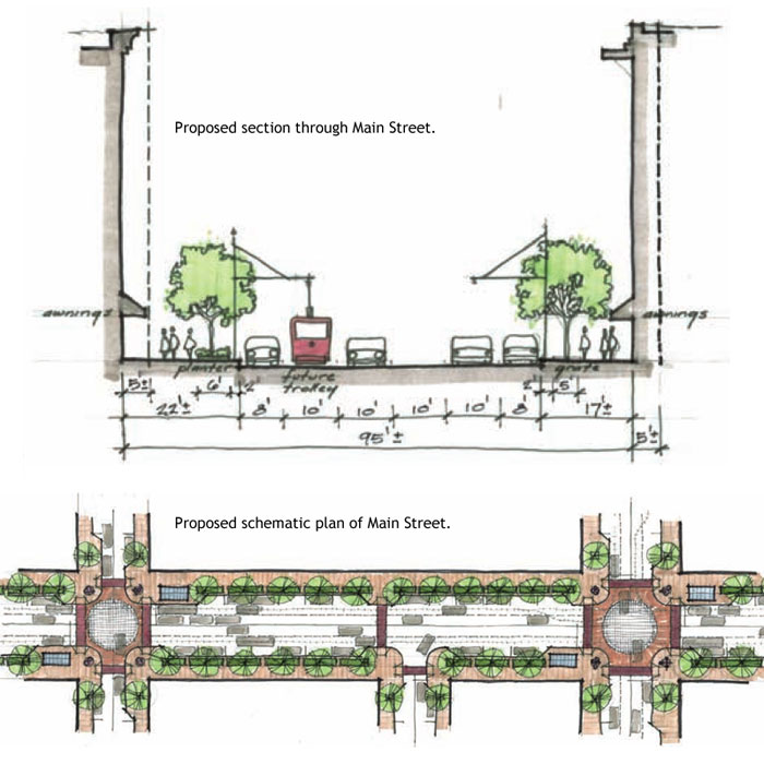Proposed changes to Main Street as shown in the 2008 Vision Plan. Trolley rails would be located in the in the travel lane closest to the curb and would be shared with vehicular traffic. Transit shelters and boarding areas should be accommodated in curb extensions at designated intersections. Existing shelters could be used and relocated if necessary.