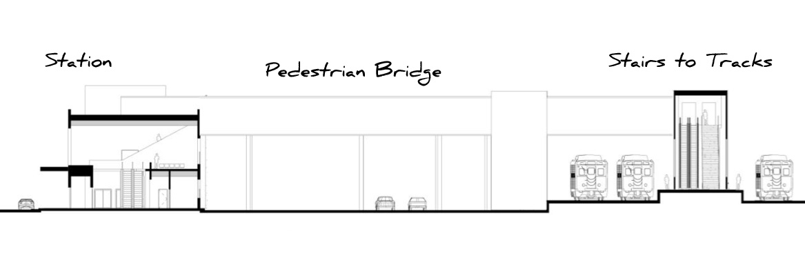 The site design alternatives call for an elevated pedestrian bridge to connect the station to the train platforms. This would require passengers to walk up to the bridge, across, and then down to the platforms. Reconnect Rochester would rather use the existing Union Station tunnels to carry passengers from the station to the tracks and then up just one level to the platforms.